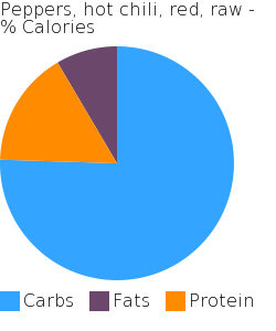 Peppers, hot chili, red, raw macronutrient pie chart