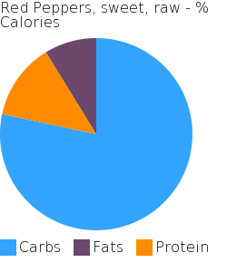 Red Peppers, sweet, raw macronutrient pie chart