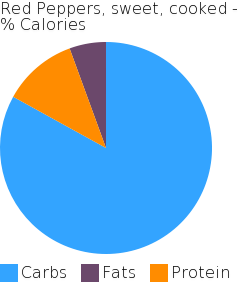 Red Peppers, sweet, cooked macronutrient pie chart