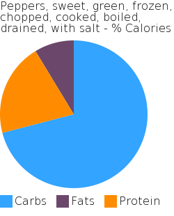 Peppers, sweet, green, frozen, chopped, cooked, boiled, drained, with salt macronutrient pie chart