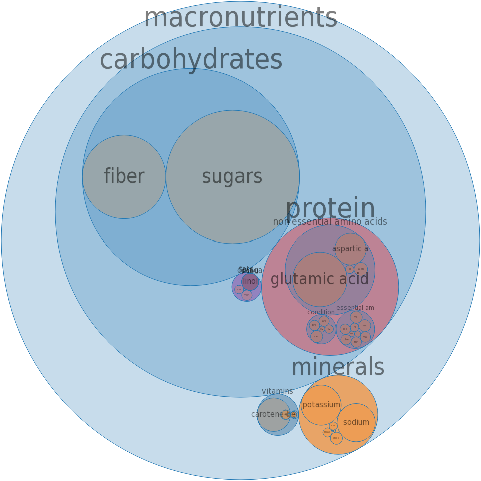 Tomato products, canned, puree, with salt added -all nutrients by relative proportion - including vitamins and minerals
