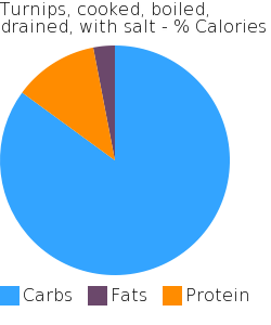 Turnips, cooked, boiled, drained, with salt macronutrient pie chart