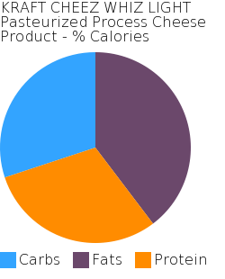 KRAFT CHEEZ WHIZ LIGHT Pasteurized Process Cheese Product macronutrient pie chart