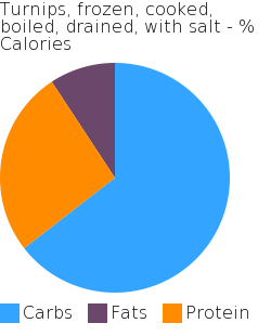 Turnips, frozen, cooked, boiled, drained, with salt macronutrient pie chart