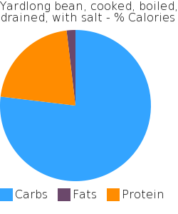 Yardlong bean, cooked, boiled, drained, with salt macronutrient pie chart