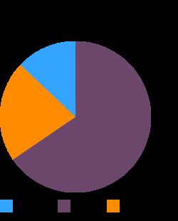 KRAFT VELVEETA Pasteurized Process Cheese Spread macronutrient pie chart