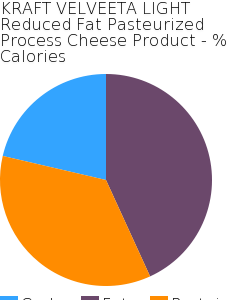 KRAFT VELVEETA LIGHT Reduced Fat Pasteurized Process Cheese Product macronutrient pie chart