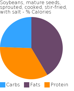 Soybeans, mature seeds, sprouted, cooked, stir-fried, with salt macronutrient pie chart