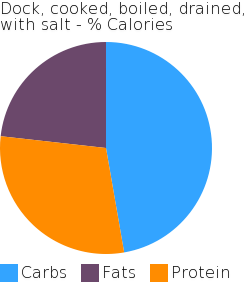 Dock, cooked, boiled, drained, with salt macronutrient pie chart