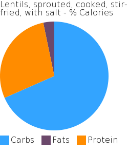 Lentils, sprouted, cooked, stir-fried, with salt macronutrient pie chart