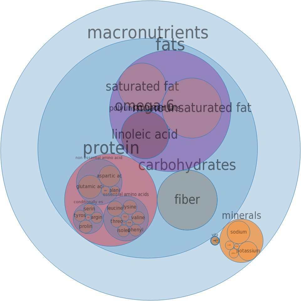 Potatoes, mashed, prepared from flakes, without milk, whole milk and margarine -all nutrients by relative proportion - including vitamins and minerals
