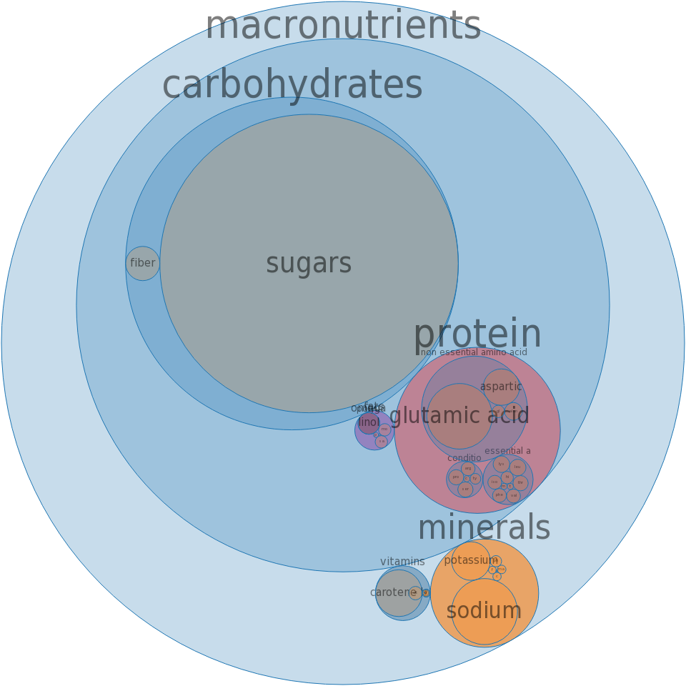 Catsup -all nutrients by relative proportion - including vitamins and minerals