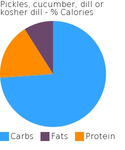 Pickles, cucumber, dill or kosher dill macronutrient pie chart