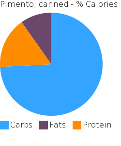 Pimento, canned macronutrient pie chart