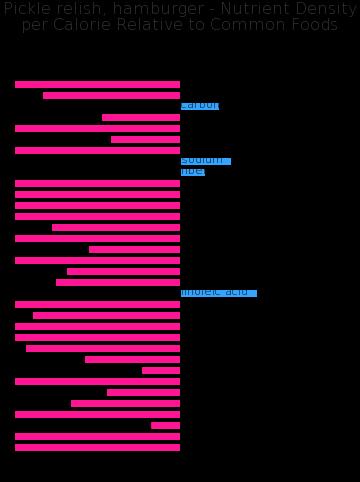 Pickle relish, hamburger nutrient composition bar chart