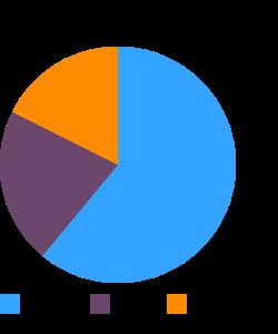 Cream, half and half, fat free macronutrient pie chart