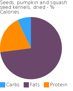 Seeds, pumpkin and squash seed kernels, dried macronutrient pie chart