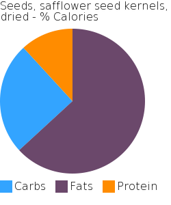 Seeds, safflower seed kernels, dried macronutrient pie chart