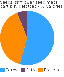 Seeds, safflower seed meal, partially defatted macronutrient pie chart
