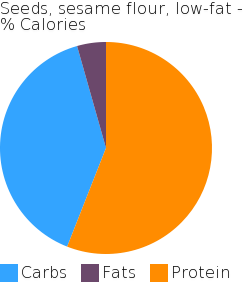 Seeds, sesame flour, low-fat macronutrient pie chart