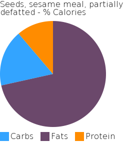 Seeds, sesame meal, partially defatted macronutrient pie chart