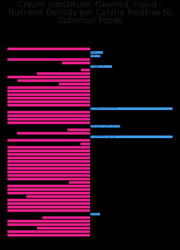 Cream substitute, flavored, liquid nutrient composition bar chart