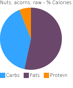 Nuts, acorns, raw macronutrient pie chart