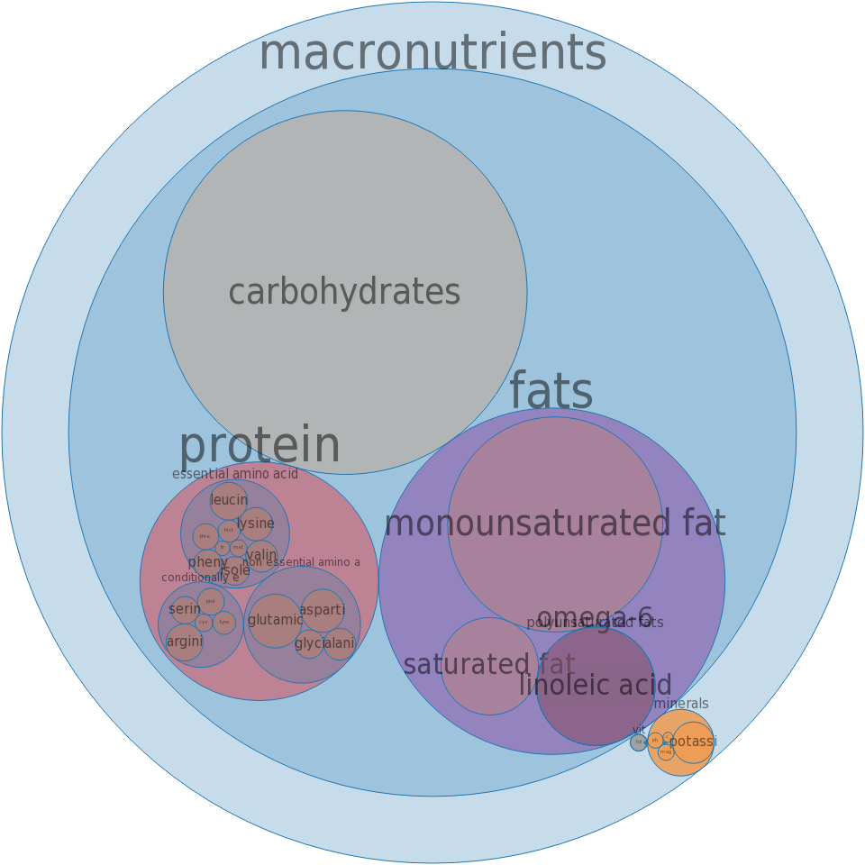 Nuts, acorn flour, full fat -all nutrients by relative proportion - including vitamins and minerals