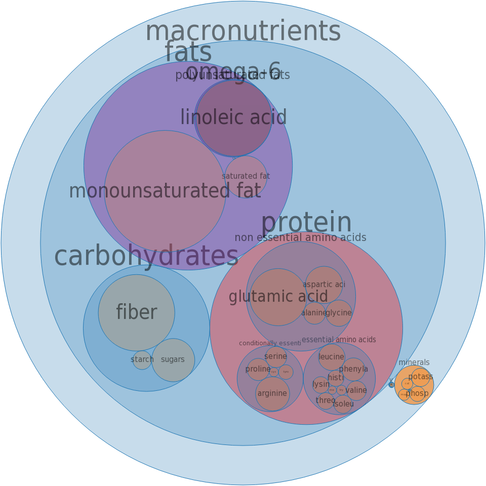 Almonds -all nutrients by relative proportion - including vitamins and minerals
