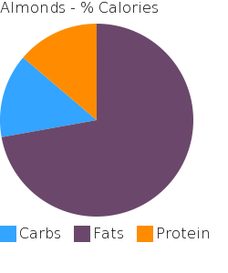 Almonds macronutrient pie chart