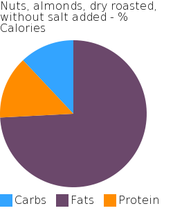 Nuts, almonds, dry roasted, without salt added macronutrient pie chart