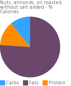 Nuts, almonds, oil roasted, without salt added macronutrient pie chart