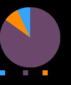 Brazilnuts macronutrient pie chart