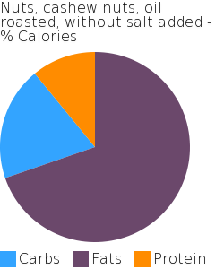 Nuts, cashew nuts, oil roasted, without salt added macronutrient pie chart