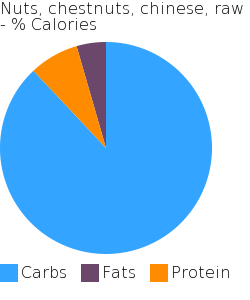 Nuts, chestnuts, chinese, raw macronutrient pie chart