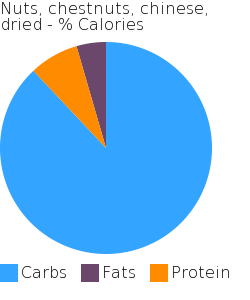 Nuts, chestnuts, chinese, dried macronutrient pie chart