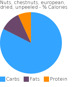 Nuts, chestnuts, european, dried, unpeeled macronutrient pie chart