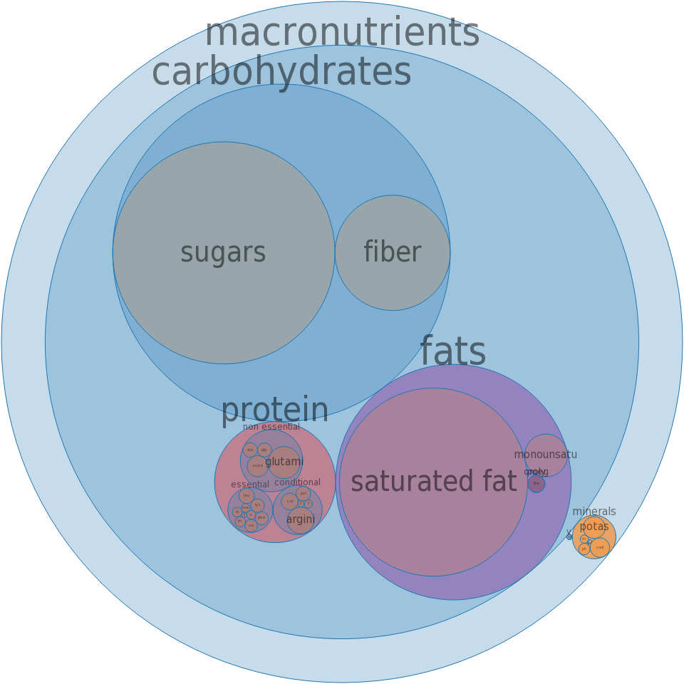 Nuts, coconut meat, dried (desiccated), sweetened, flaked, packaged -all nutrients by relative proportion - including vitamins and minerals