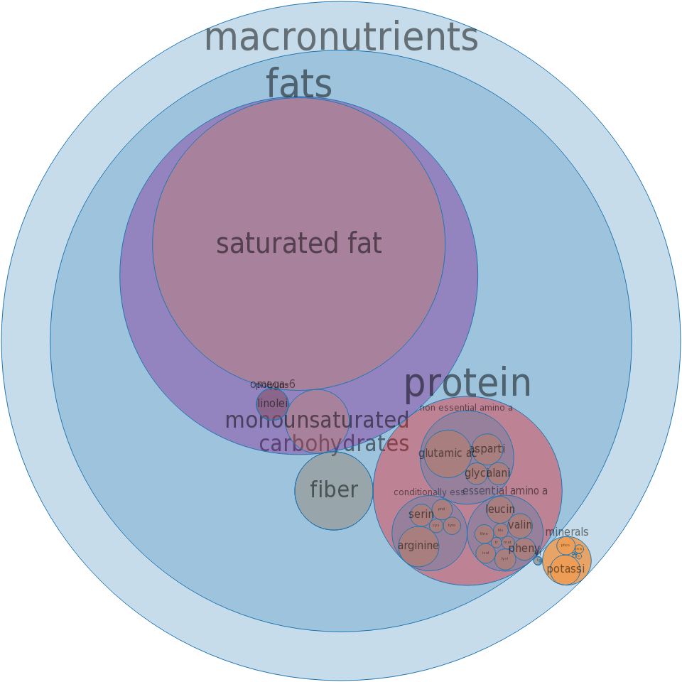 Nuts, coconut cream, raw (liquid expressed from grated meat) -all nutrients by relative proportion - including vitamins and minerals