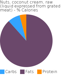 Nuts, coconut cream, raw (liquid expressed from grated meat) macronutrient pie chart