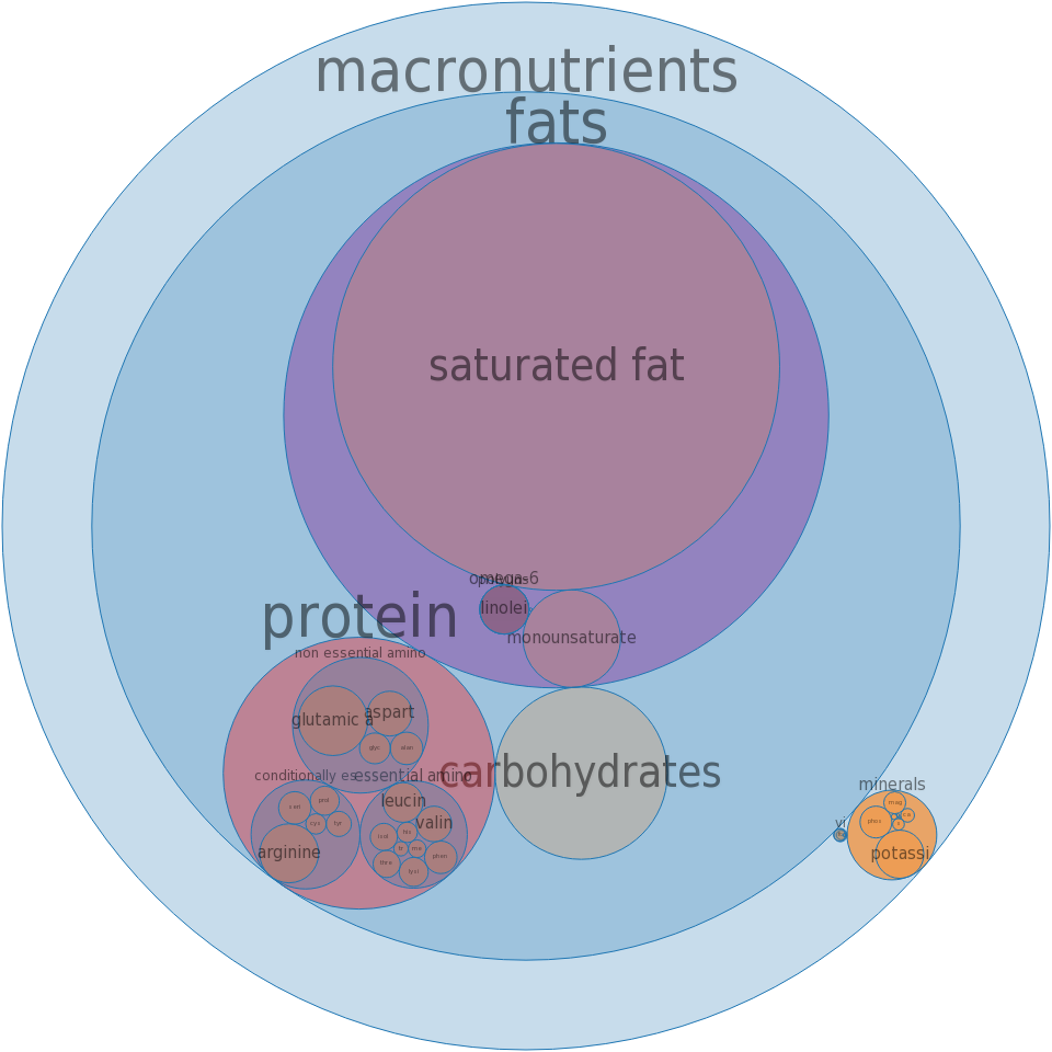 Nuts, coconut milk, canned (liquid expressed from grated meat and water) -all nutrients by relative proportion - including vitamins and minerals