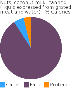 Nuts, coconut milk, canned (liquid expressed from grated meat and water) macronutrient pie chart