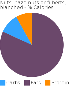 Nuts, hazelnuts or filberts, blanched macronutrient pie chart