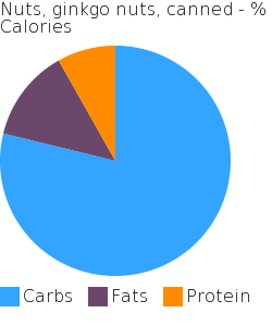 Nuts, ginkgo nuts, canned macronutrient pie chart