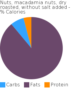 Nuts, macadamia nuts, dry roasted, without salt added macronutrient pie chart