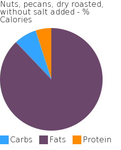 Nuts, pecans, dry roasted, without salt added macronutrient pie chart