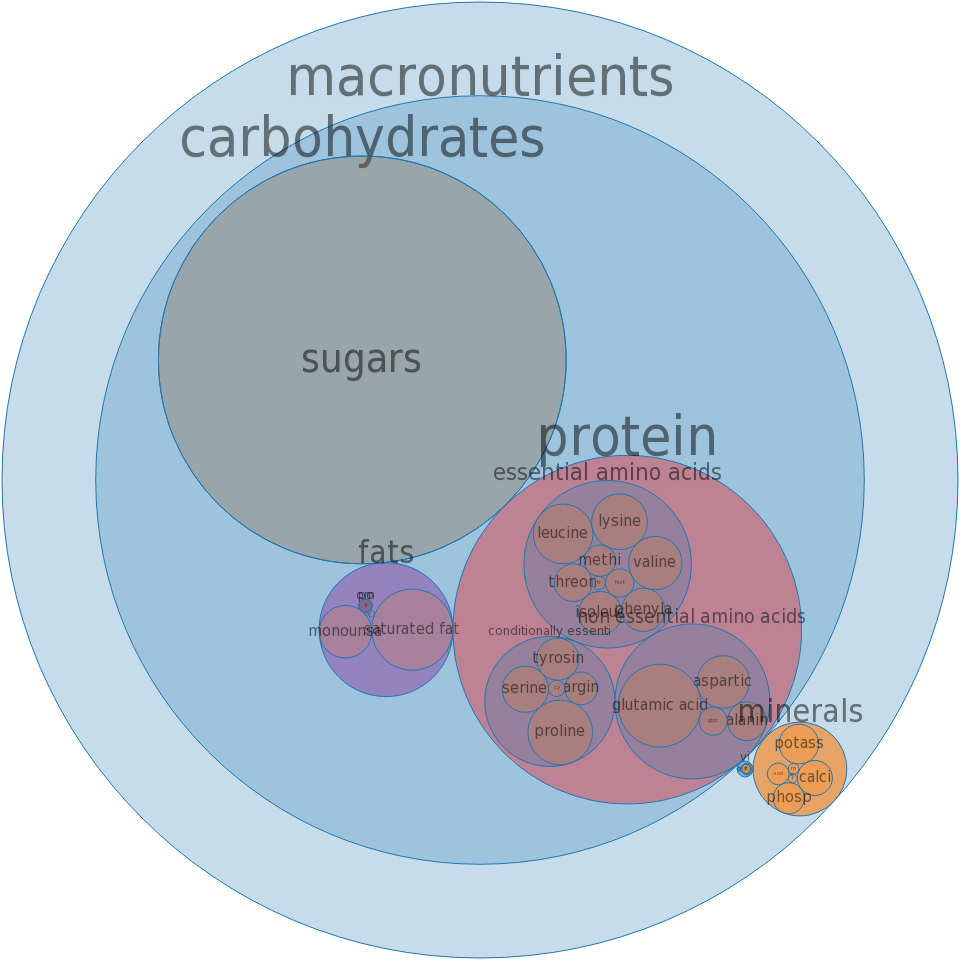 Yogurt, fruit, low fat, 9 grams protein per 8 ounce, fortified with vitamin D -all nutrients by relative proportion - including vitamins and minerals