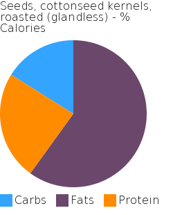 Seeds, cottonseed kernels, roasted (glandless) macronutrient pie chart
