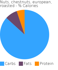 Nuts, chestnuts, european, roasted macronutrient pie chart
