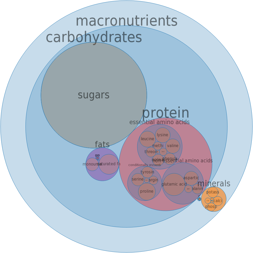 Yogurt, fruit, low fat, 10 grams protein per 8 ounce, fortified with vitamin D -all nutrients by relative proportion - including vitamins and minerals